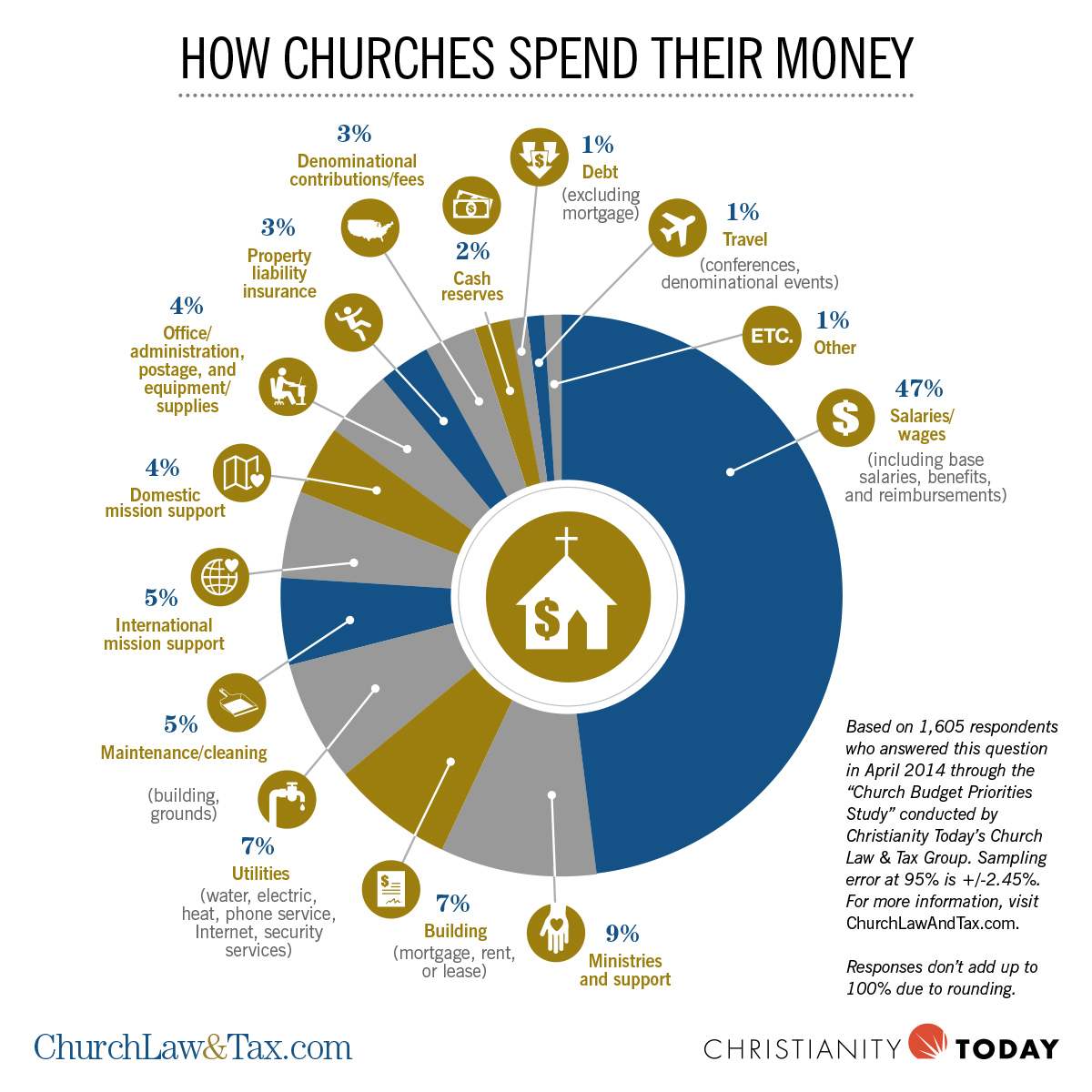 How Churches Spend Their Money Managing Your Church